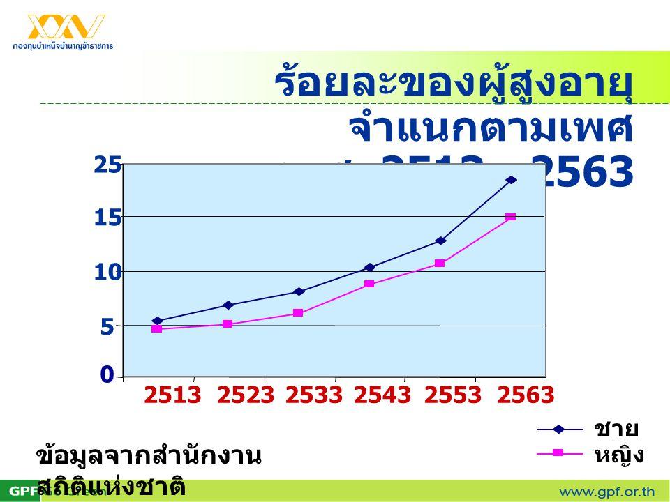 ร้อยละของผู้สูงอายุ จำแนกตามเพศ พ.ศ. 2513 - 2563