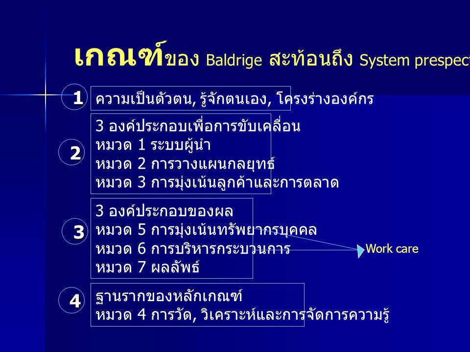 เกณฑ์ของ Baldrige สะท้อนถึง System prespective