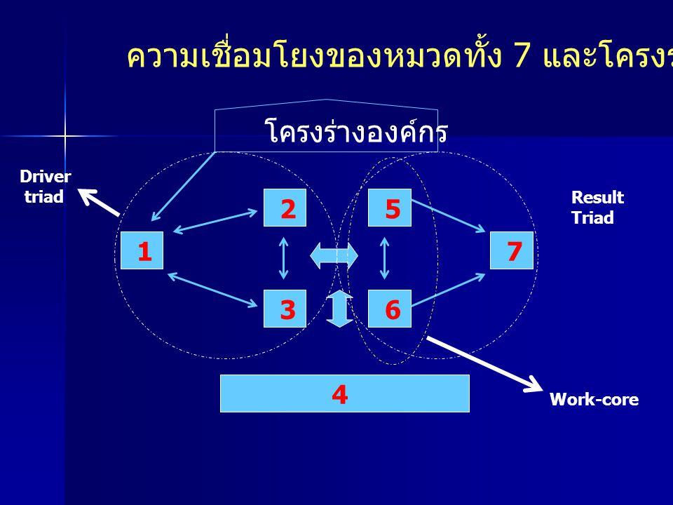 ความเชื่อมโยงของหมวดทั้ง 7 และโครงร่างองค์กร