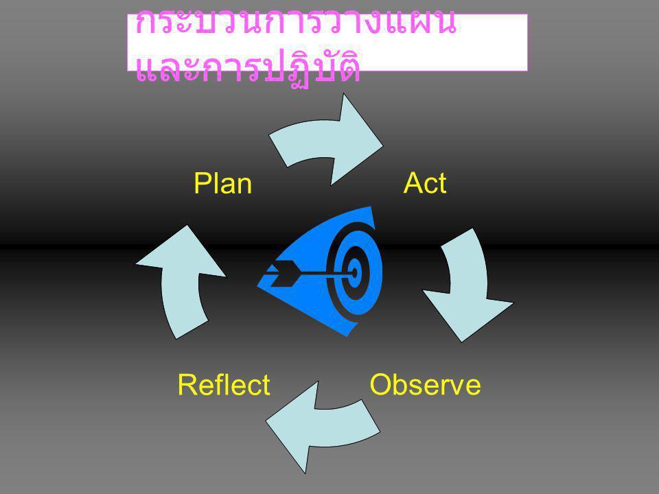 กระบวนการวางแผนและการปฏิบัติ