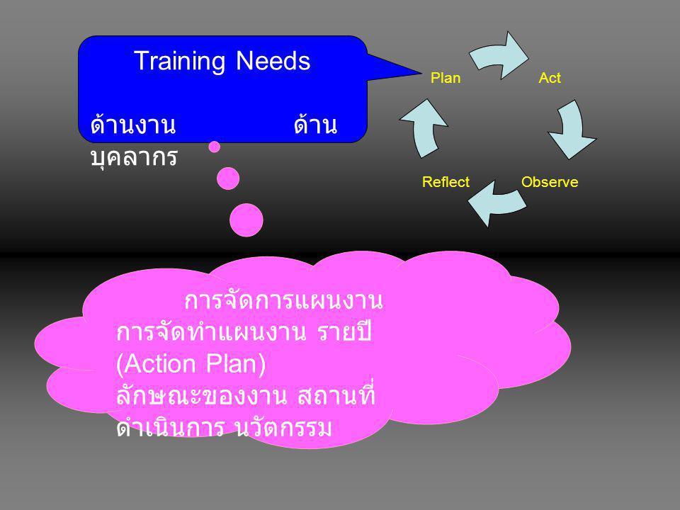 Training Needs ด้านงาน ด้านบุคลากร. การจัดการแผนงาน. การจัดทำแผนงาน รายปี (Action Plan)