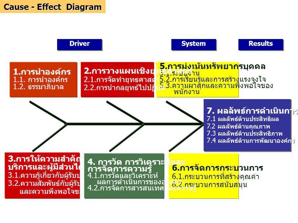 2.การวางแผนเชิงยุทธศาสตร์ 5.การมุ่งเน้นทรัพยากรบุคคล