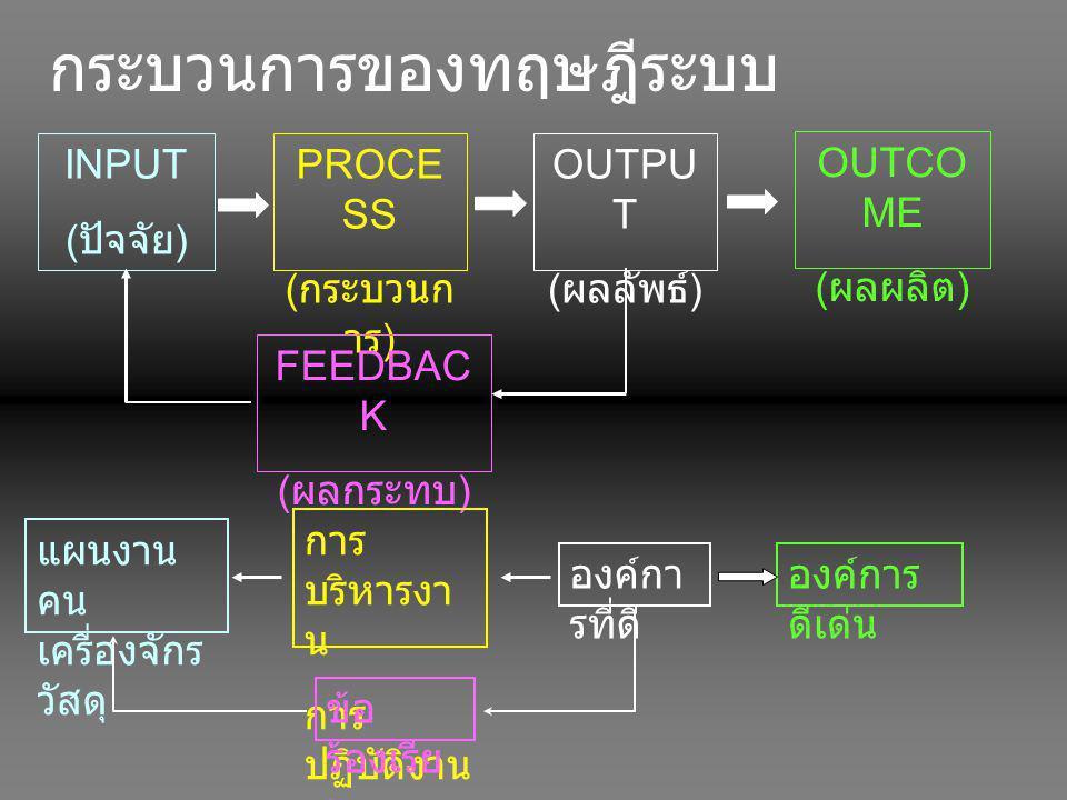 กระบวนการของทฤษฎีระบบ