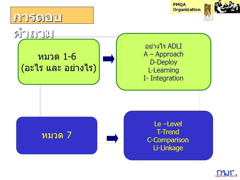 การตอบคำถาม หมวด 1-6 (อะไร และ อย่างไร) หมวด 7 อย่างไร ADLI