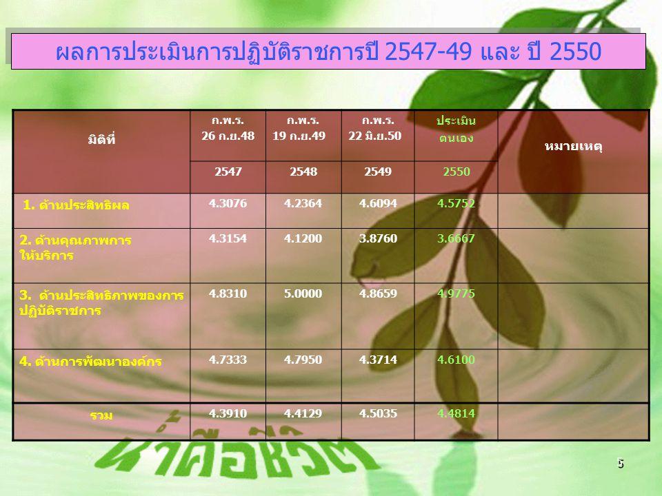 ผลการประเมินการปฏิบัติราชการปี 2547-49 และ ปี 2550
