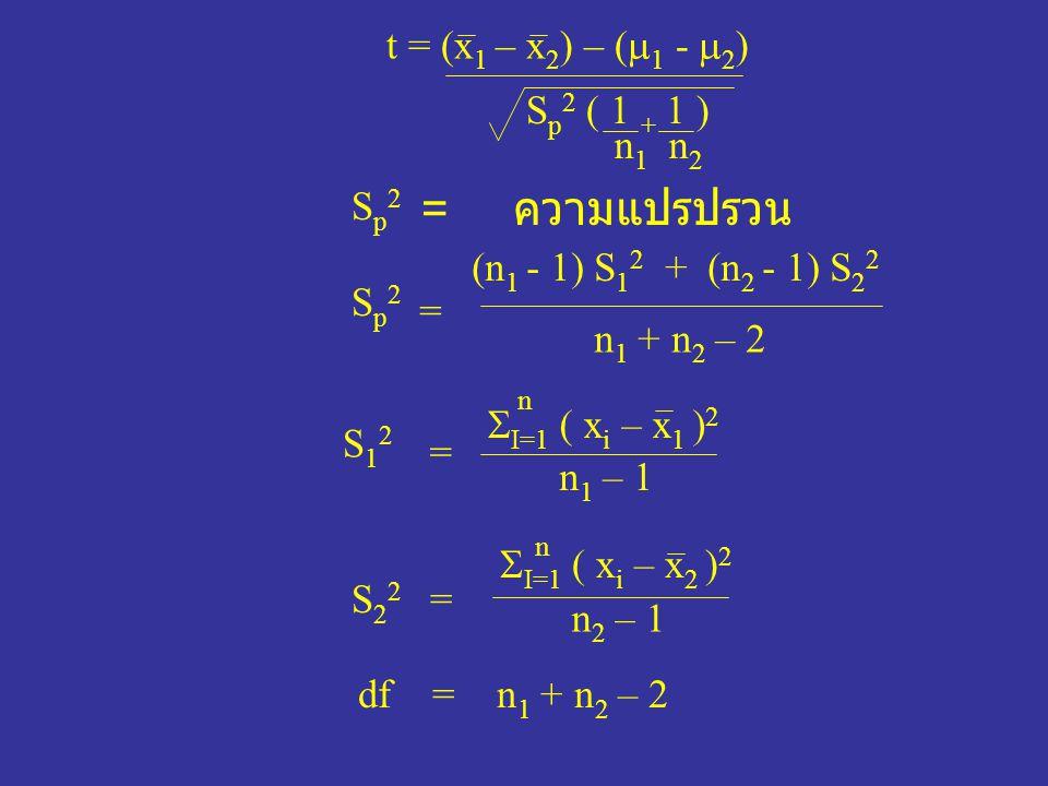 = ความแปรปรวน t = (x1 – x2) – (1 - 2) Sp2 ( 1 + 1 ) n1 n2 Sp2