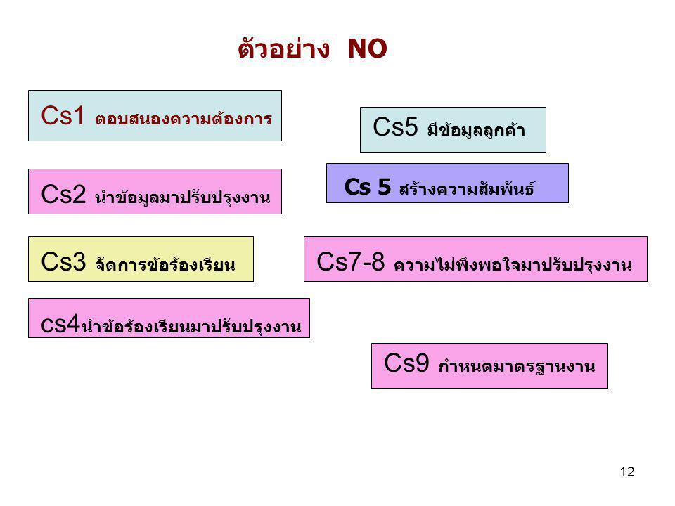 Cs1 ตอบสนองความต้องการ Cs5 มีข้อมูลลูกค้า