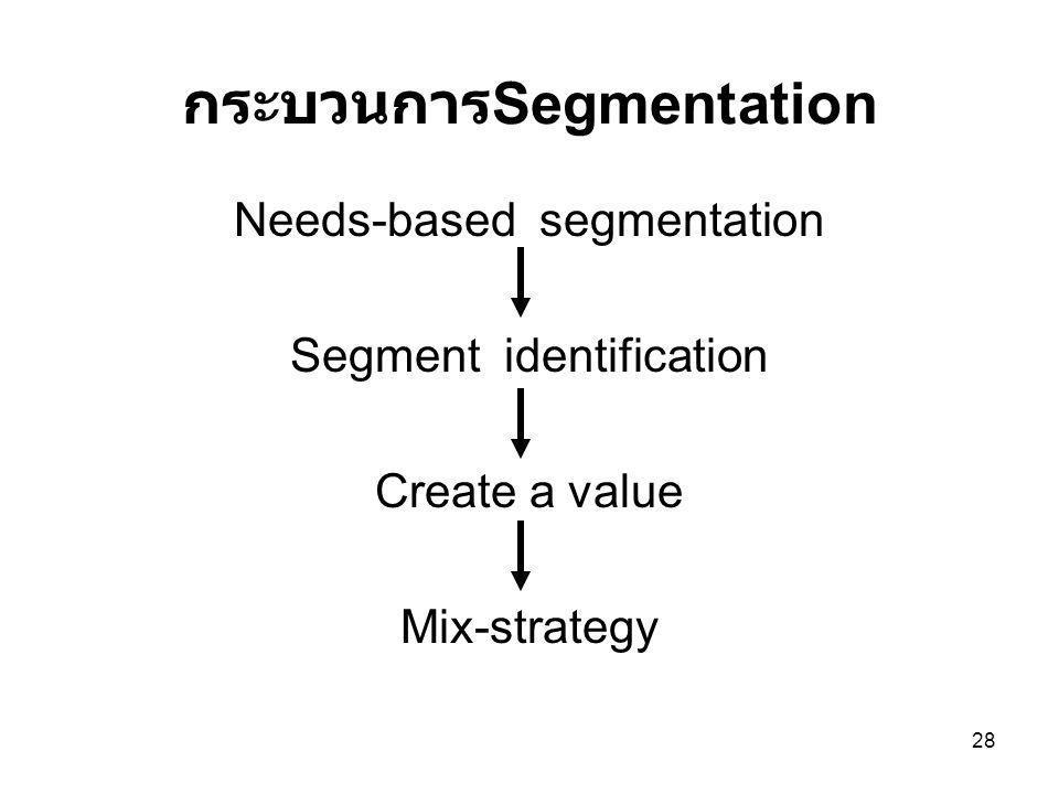 กระบวนการSegmentation