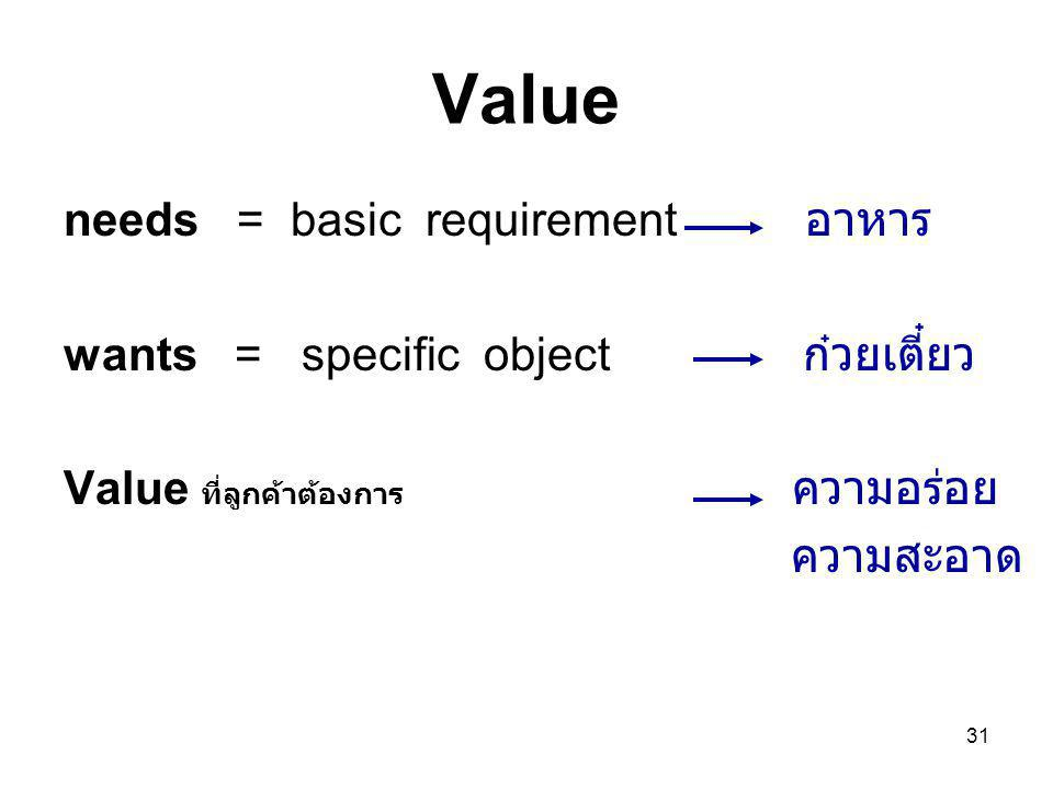 Value needs = basic requirement อาหาร