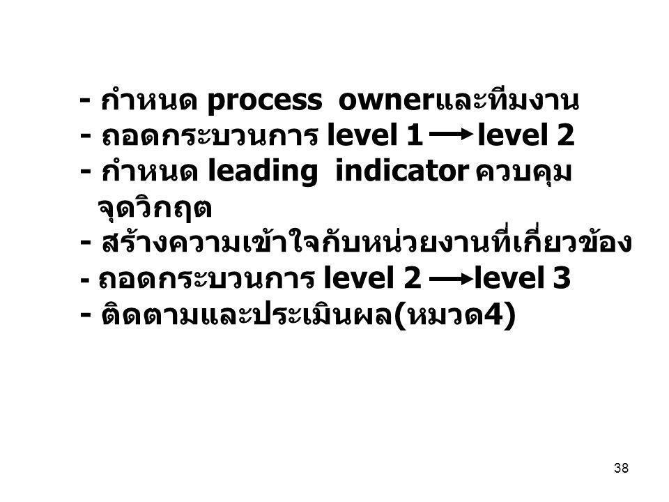 - กำหนด process ownerและทีมงาน - ถอดกระบวนการ level 1 level 2 - กำหนด leading indicator ควบคุม จุดวิกฤต - สร้างความเข้าใจกับหน่วยงานที่เกี่ยวข้อง - ถอดกระบวนการ level 2 level 3 - ติดตามและประเมินผล(หมวด4)