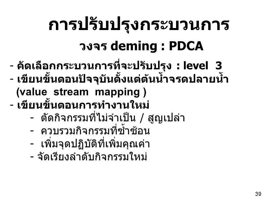 การปรับปรุงกระบวนการ วงจร deming : PDCA