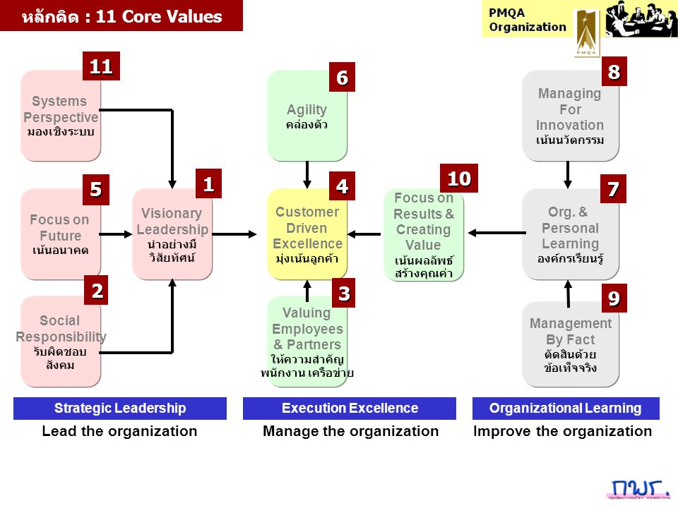 11 8 6 10 1 4 5 7 2 3 9 หลักคิด : 11 Core Values Lead the organization