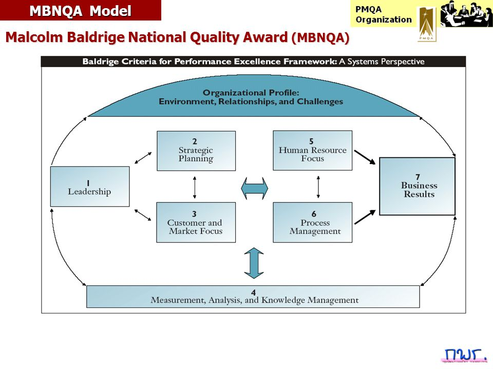 MBNQA Model Malcolm Baldrige National Quality Award (MBNQA)