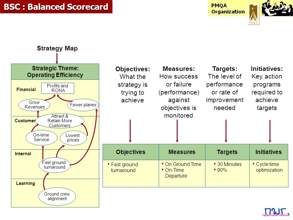 BSC : Balanced Scorecard Strategic Theme: Operating Efficiency