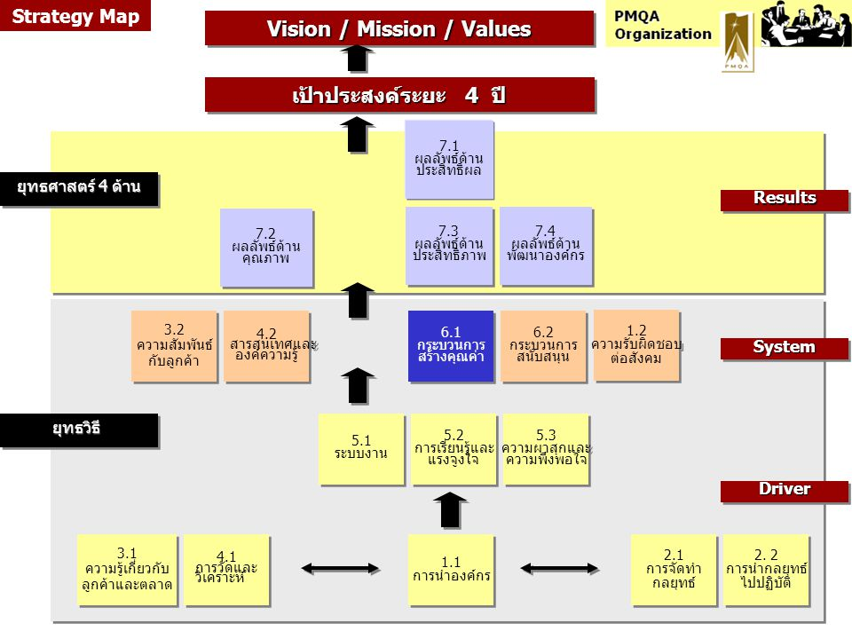Vision / Mission / Values