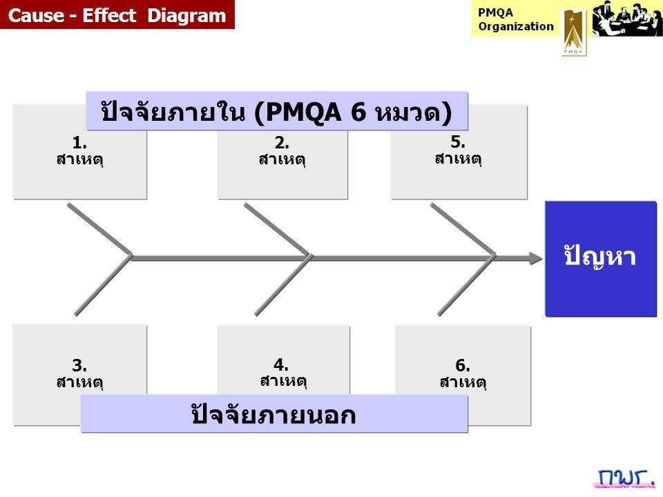 ปัจจัยภายใน (PMQA 6 หมวด)