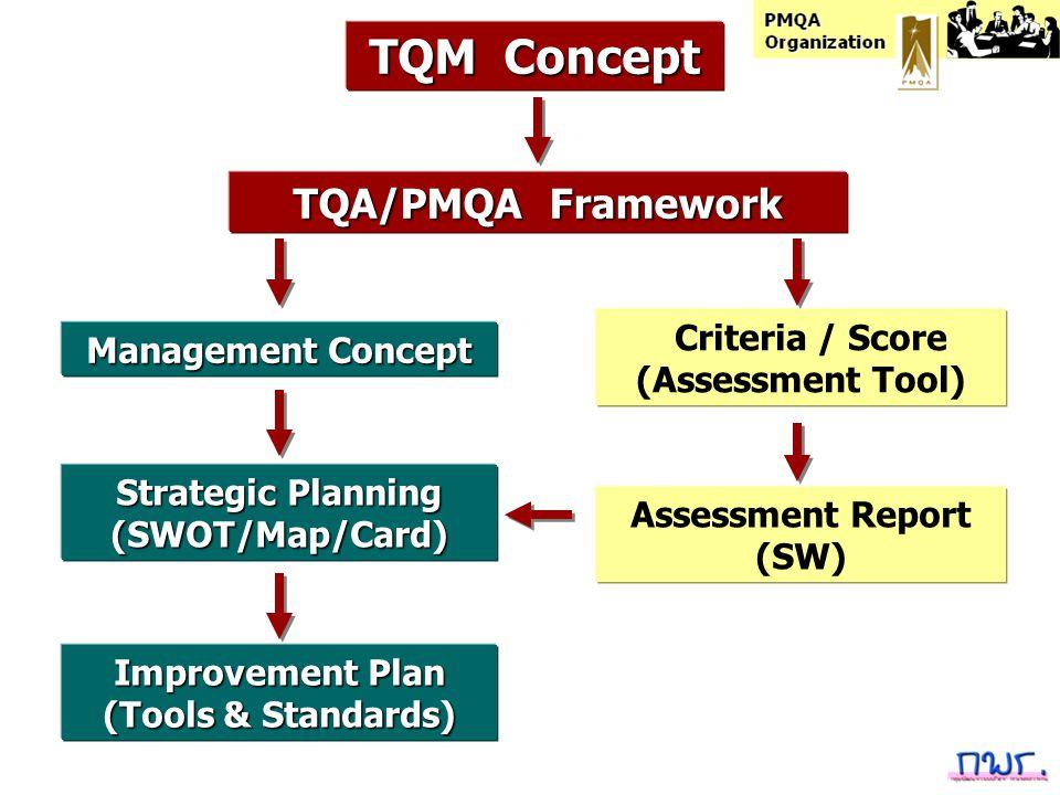 TQM Concept TQA/PMQA Framework Criteria / Score Management Concept
