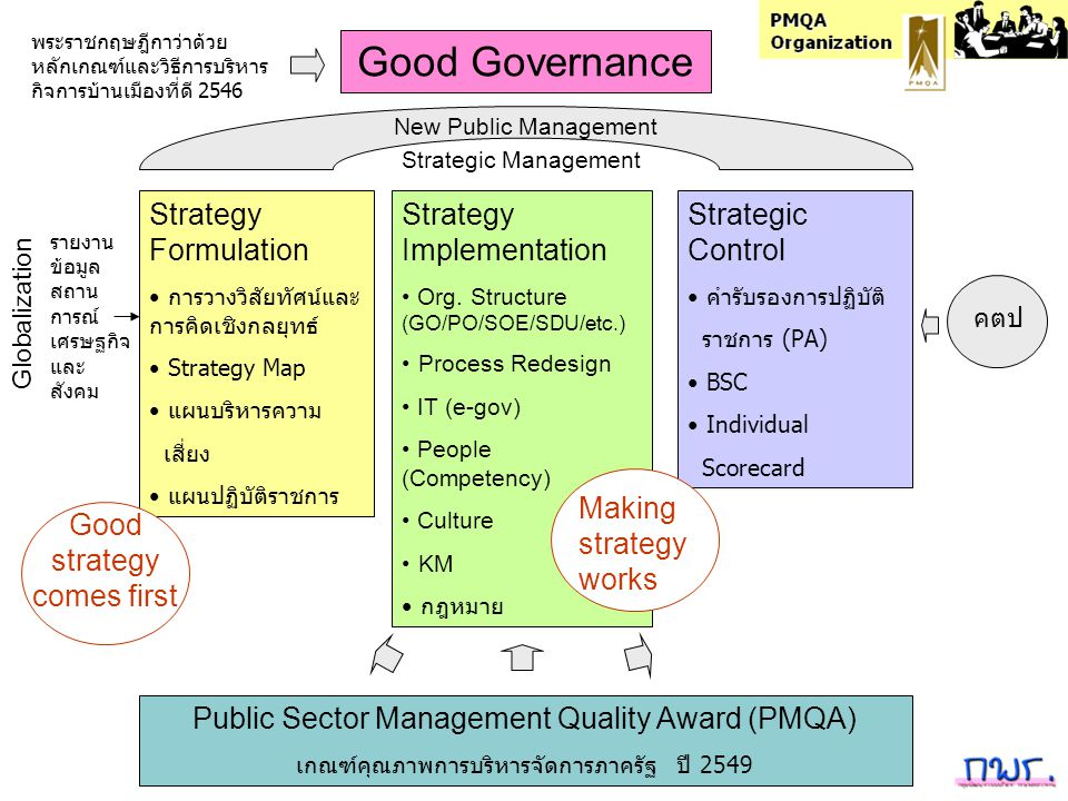 Good Governance Strategy Formulation Strategy Implementation
