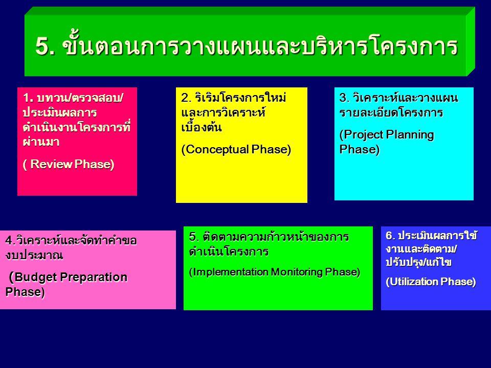 5. ขั้นตอนการวางแผนและบริหารโครงการ