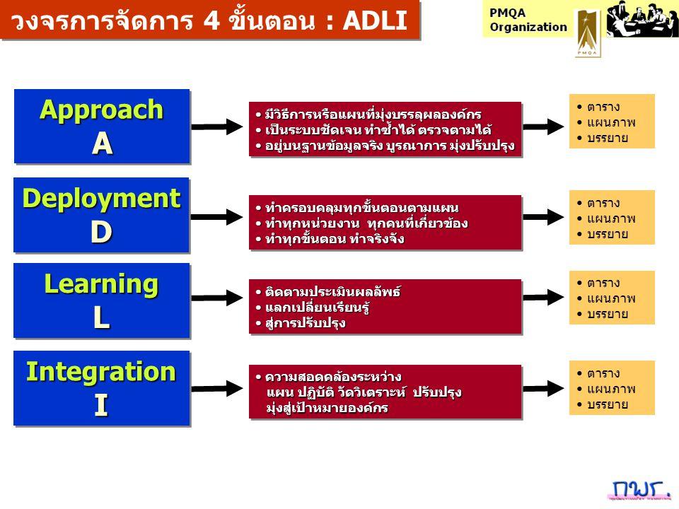 วงจรการจัดการ 4 ขั้นตอน : ADLI