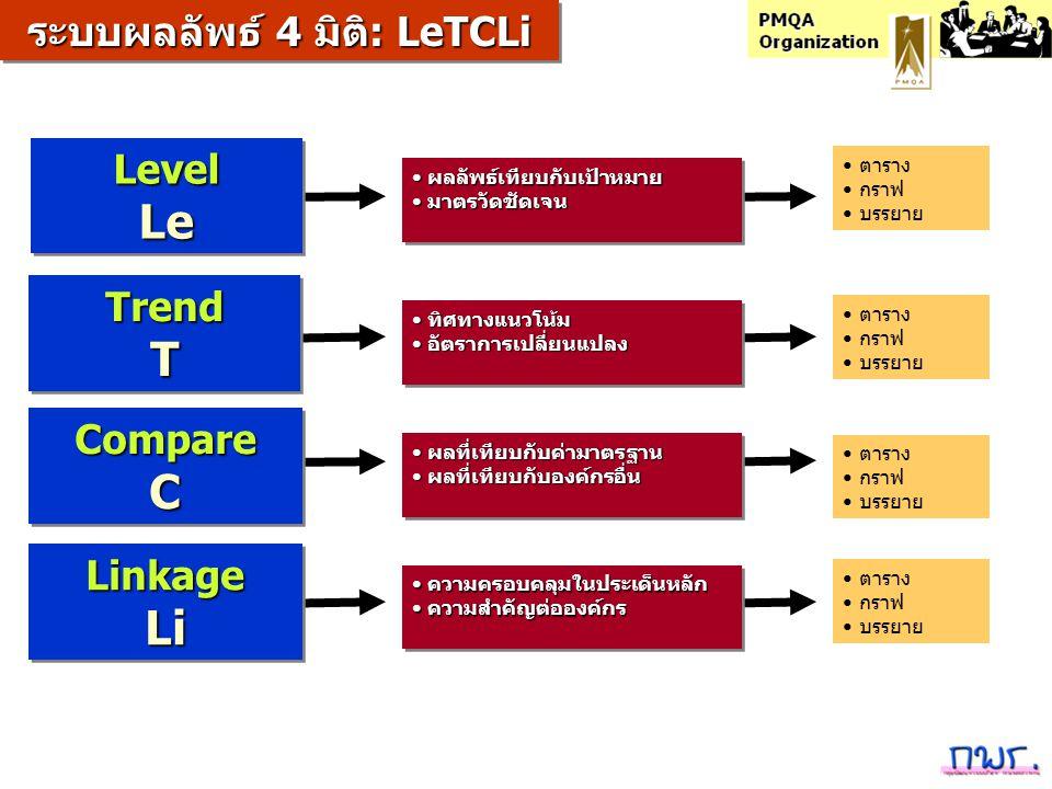ระบบผลลัพธ์ 4 มิติ: LeTCLi