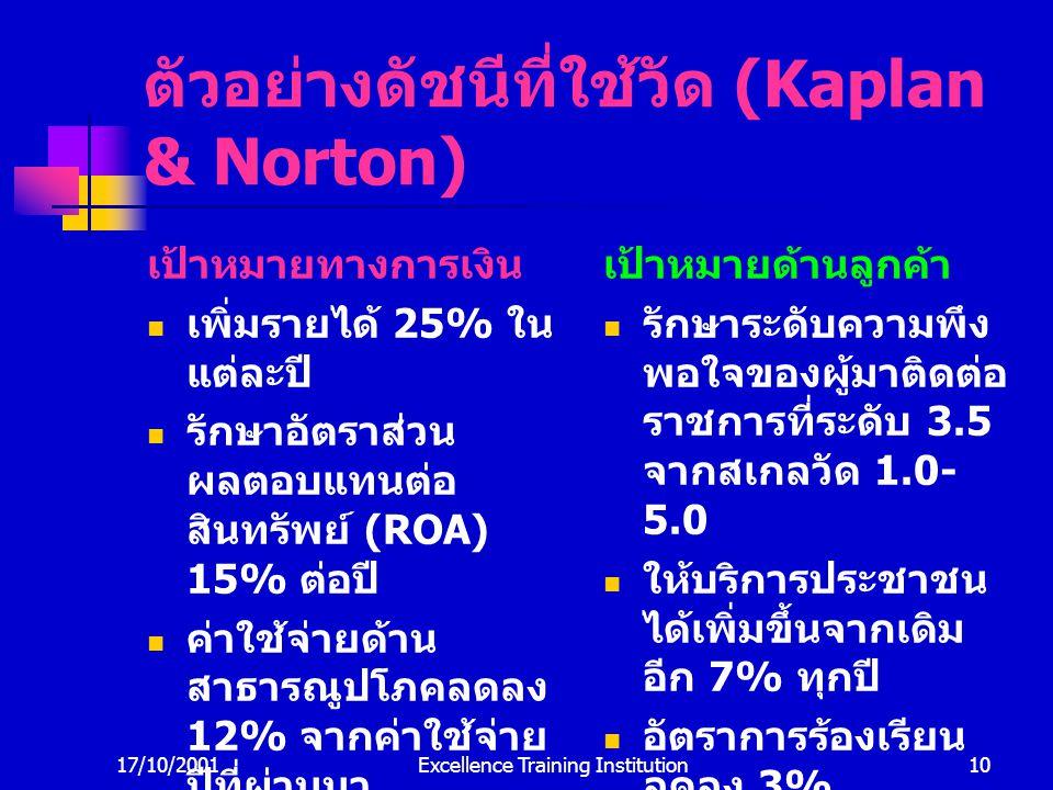 ตัวอย่างดัชนีที่ใช้วัด (Kaplan & Norton)