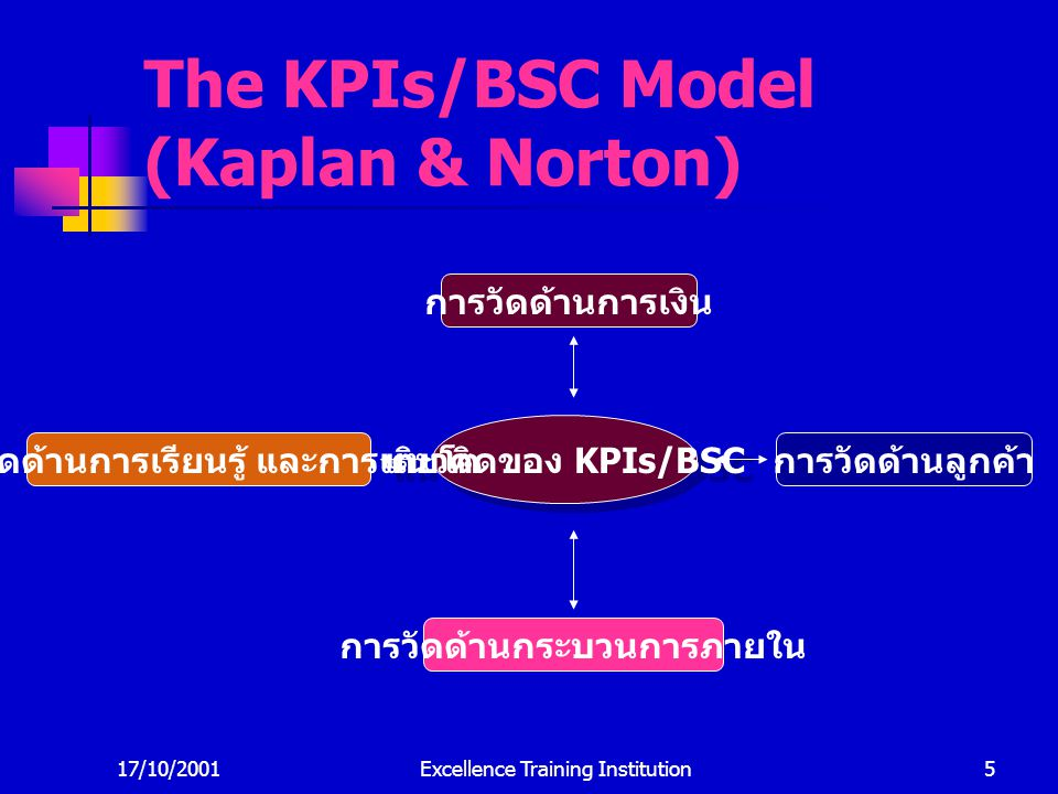 The KPIs/BSC Model (Kaplan & Norton)