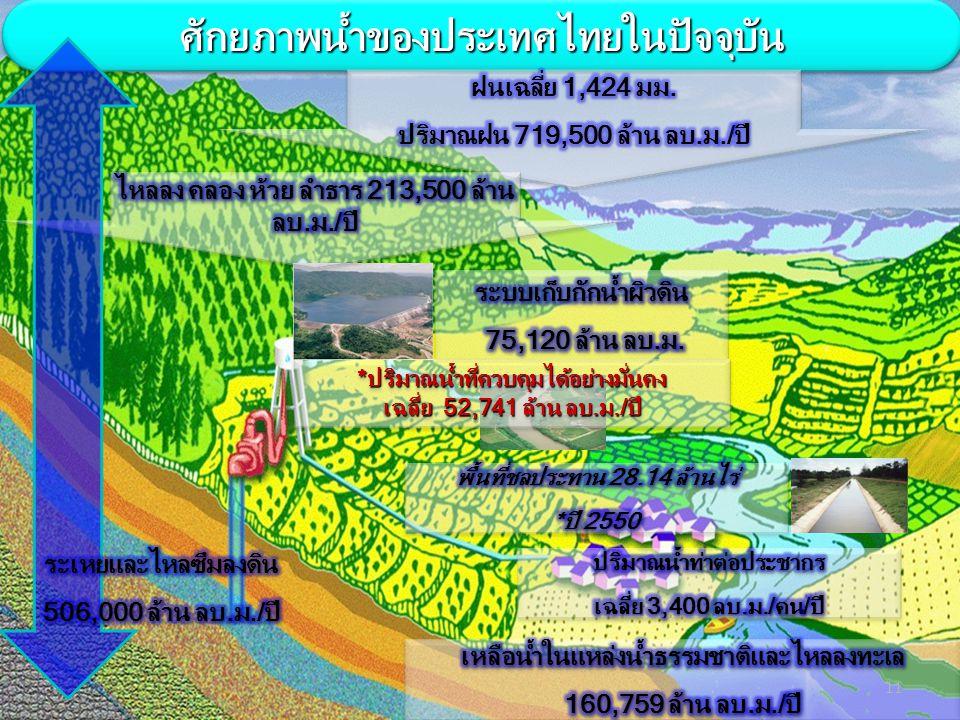 ศักยภาพน้ำของประเทศไทยในปัจจุบัน