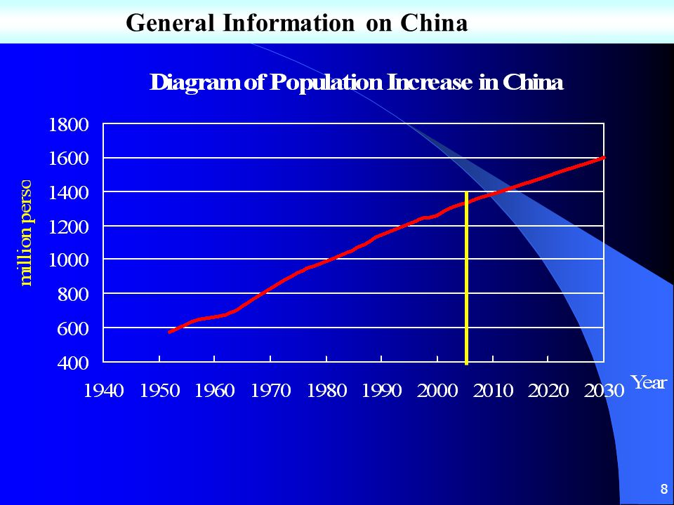 General Information on China