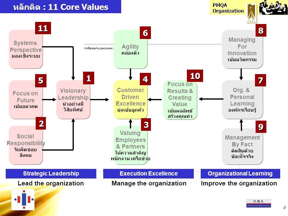 หลักคิด : 11 Core Values 11 8 6 10 1 4 5 7 2 3 9 Lead the organization