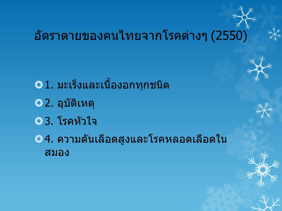 อัตราตายของคนไทยจากโรคต่างๆ (2550)