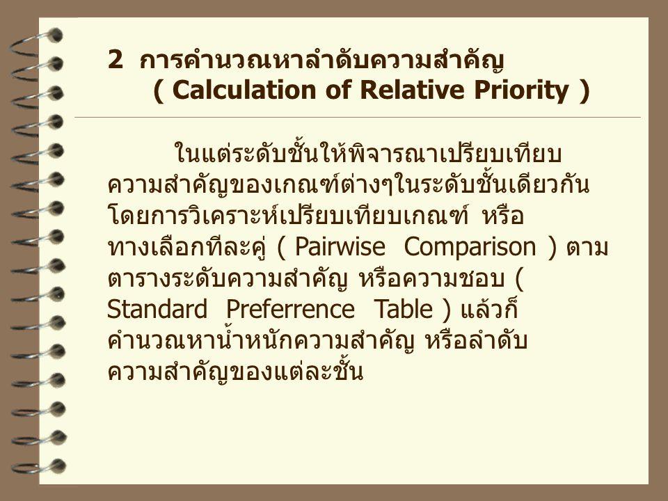 2 การคำนวณหาลำดับความสำคัญ