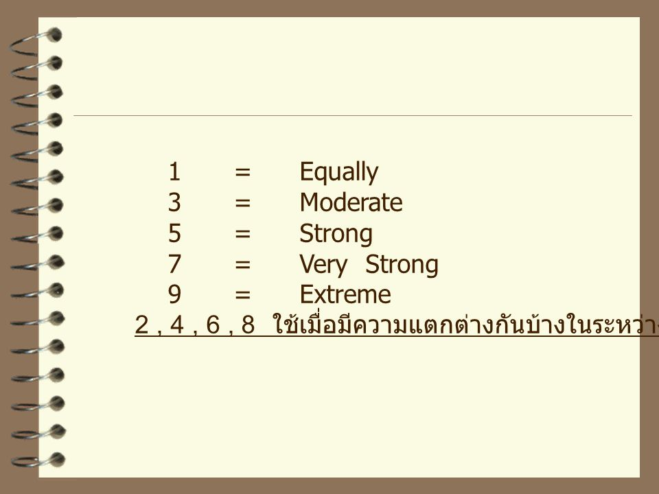 1 = Equally 3 = Moderate. 5 = Strong. 7 = Very Strong.