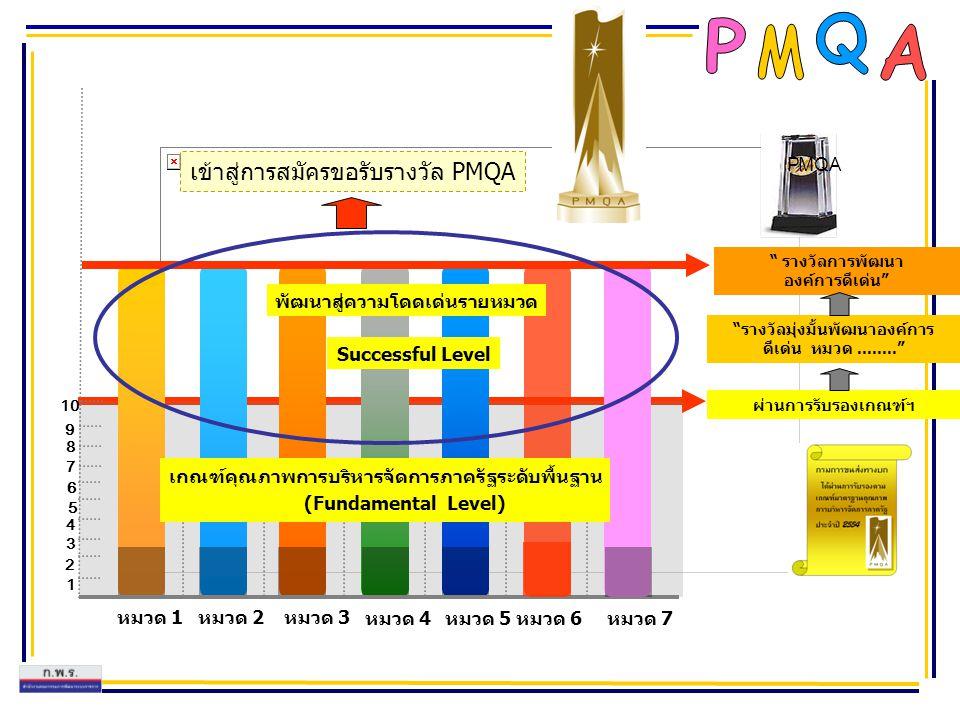 เข้าสู่การสมัครขอรับรางวัล PMQA