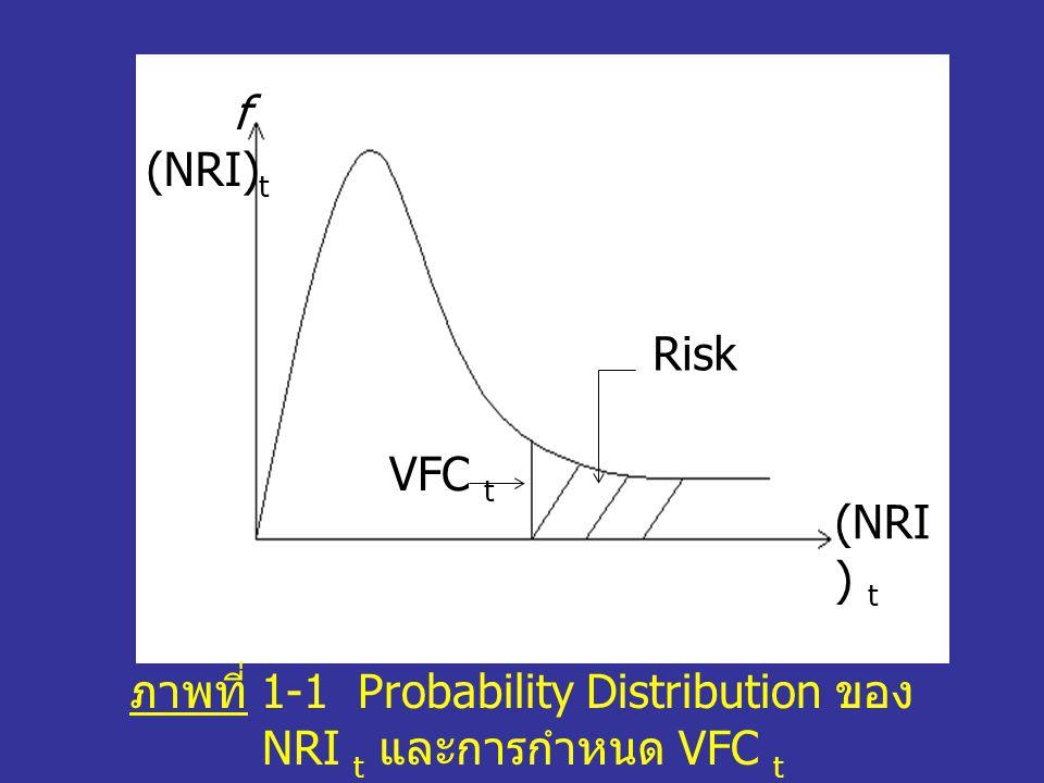ภาพที่ 1-1 Probability Distribution ของ NRI t และการกำหนด VFC t