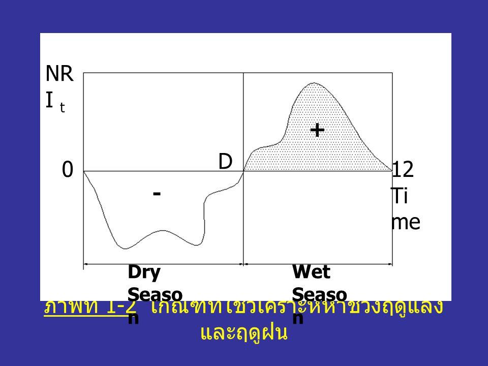 ภาพที่ 1-2 เกณฑ์ที่ใช้วิเคราะห์หาช่วงฤดูแล้งและฤดูฝน
