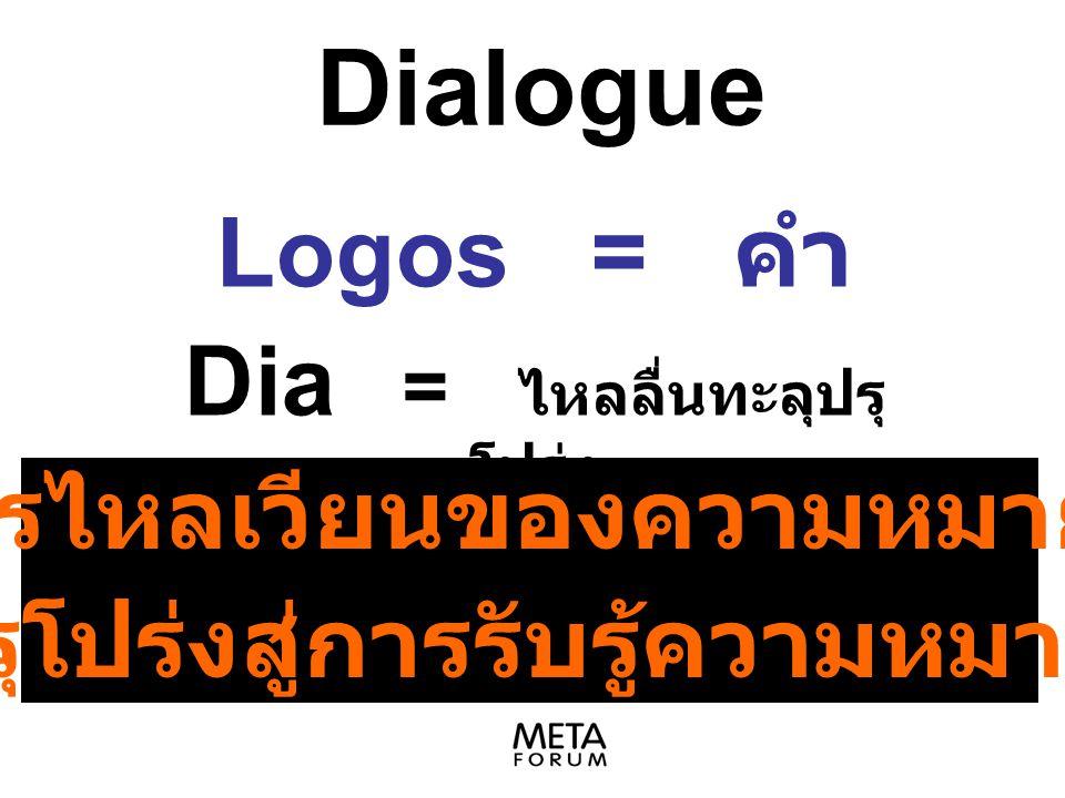 Logos = คำ Dia = ไหลลื่นทะลุปรุโปร่ง