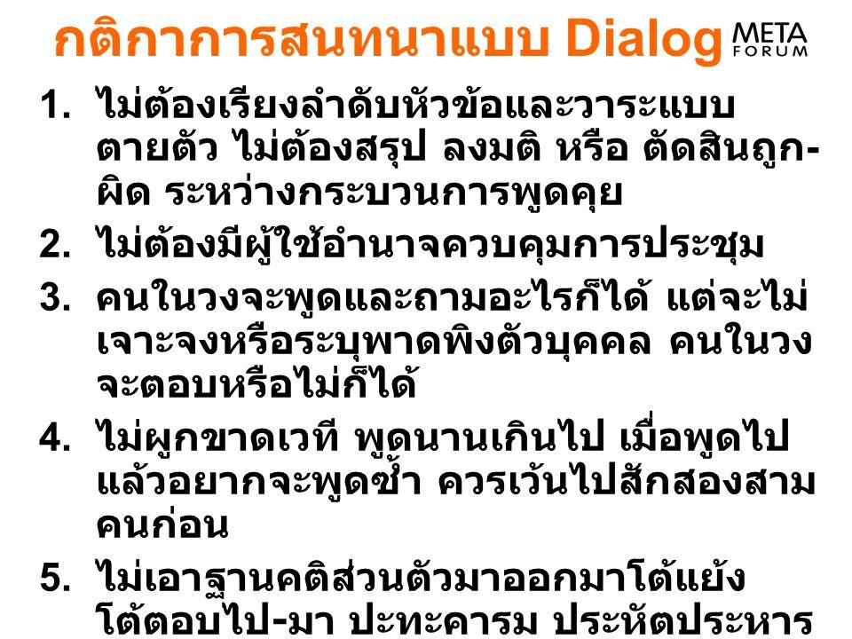 กติกาการสนทนาแบบ Dialogue
