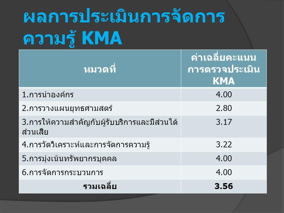 ผลการประเมินการจัดการความรู้ KMA