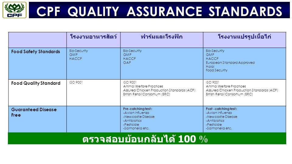 CPF QUALITY ASSURANCE STANDARDS