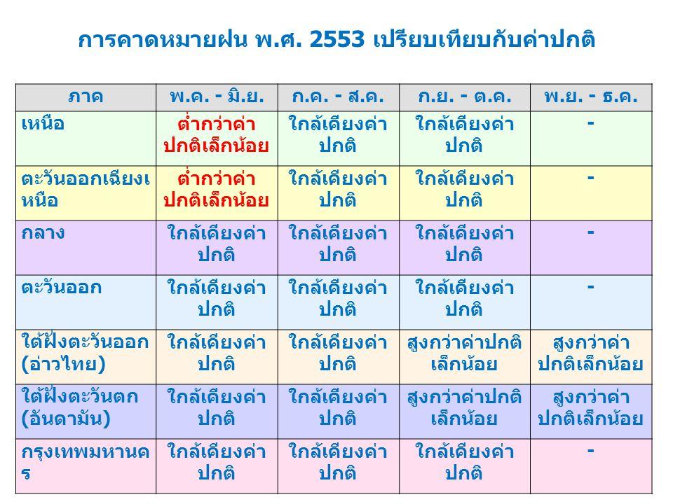การคาดหมายฝน พ.ศ. 2553 เปรียบเทียบกับค่าปกติ