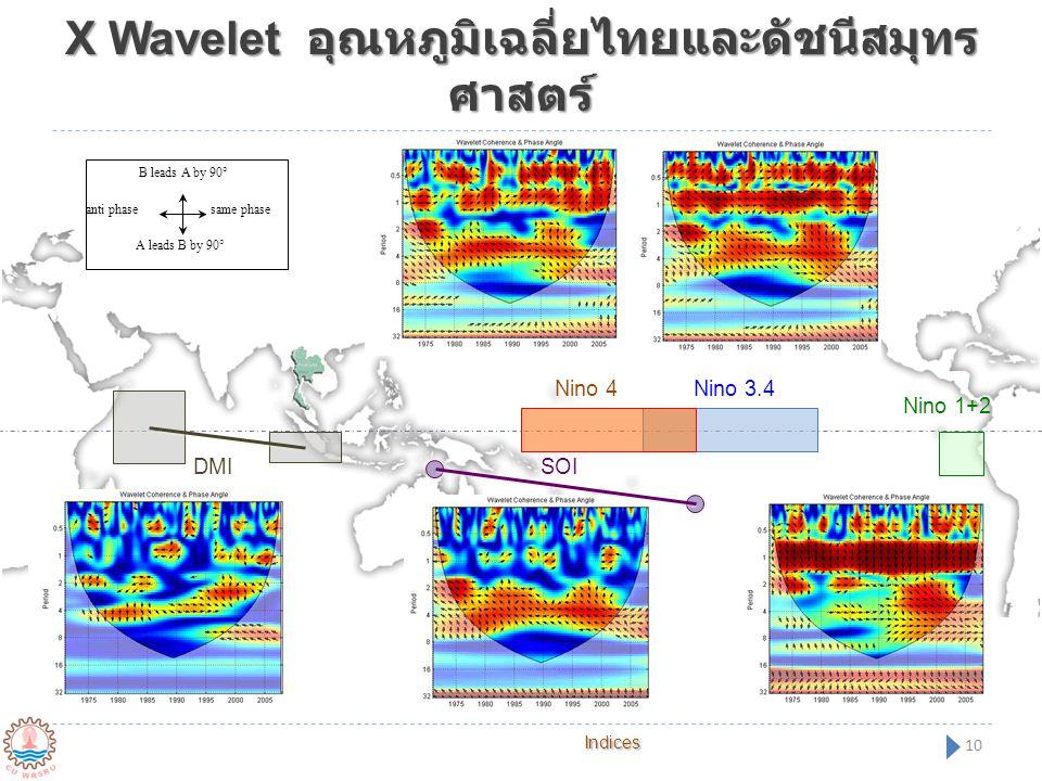 X Wavelet อุณหภูมิเฉลี่ยไทยและดัชนีสมุทรศาสตร์
