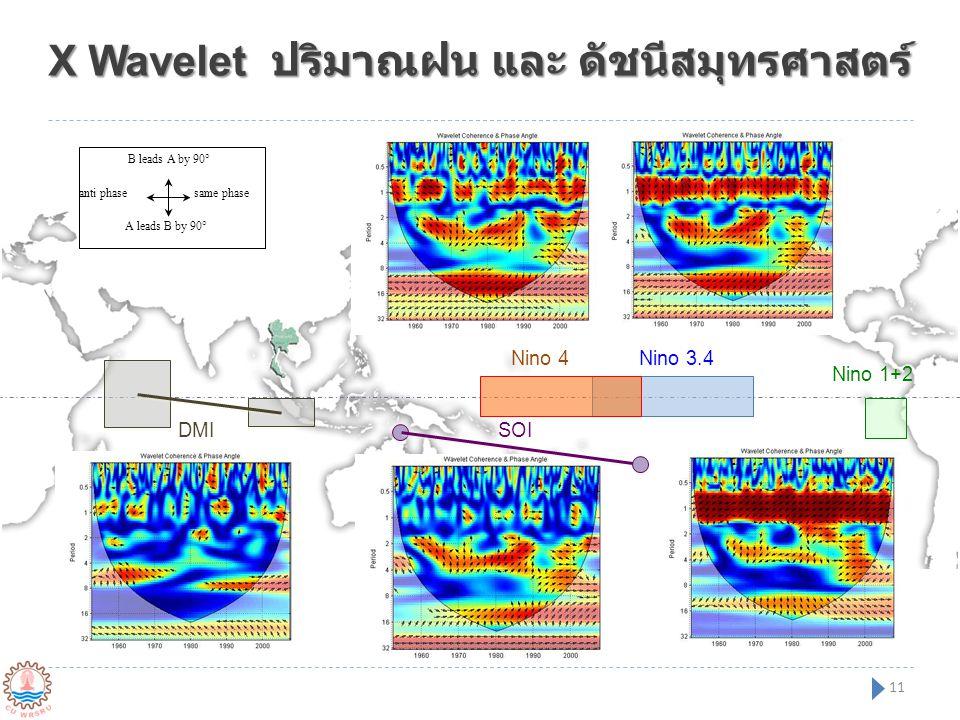 X Wavelet ปริมาณฝน และ ดัชนีสมุทรศาสตร์