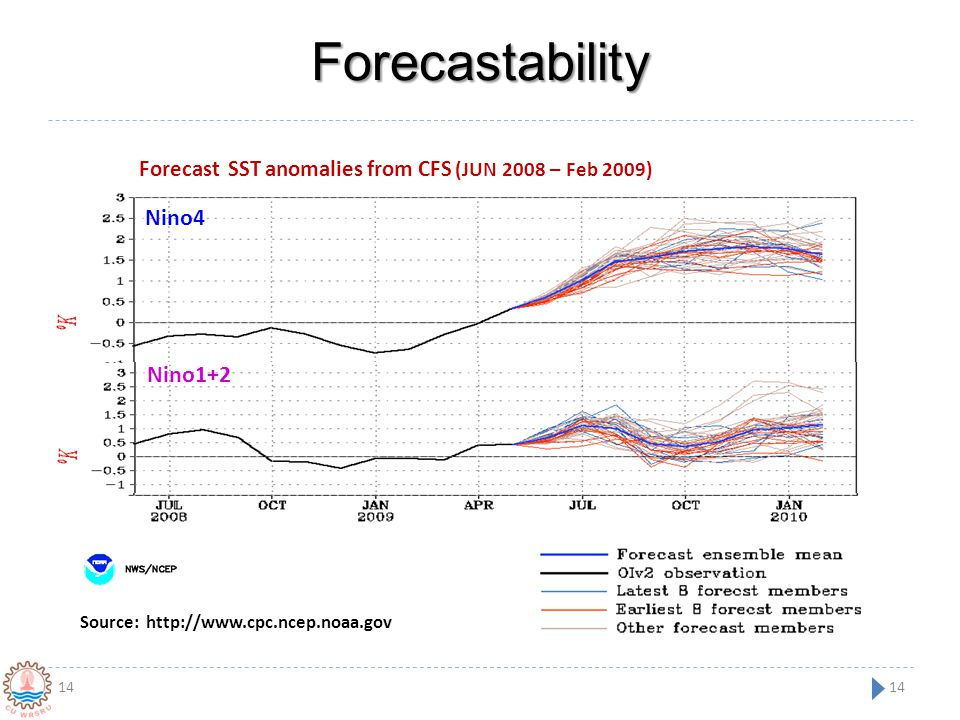 Forecastability Nino4 Nino1+2