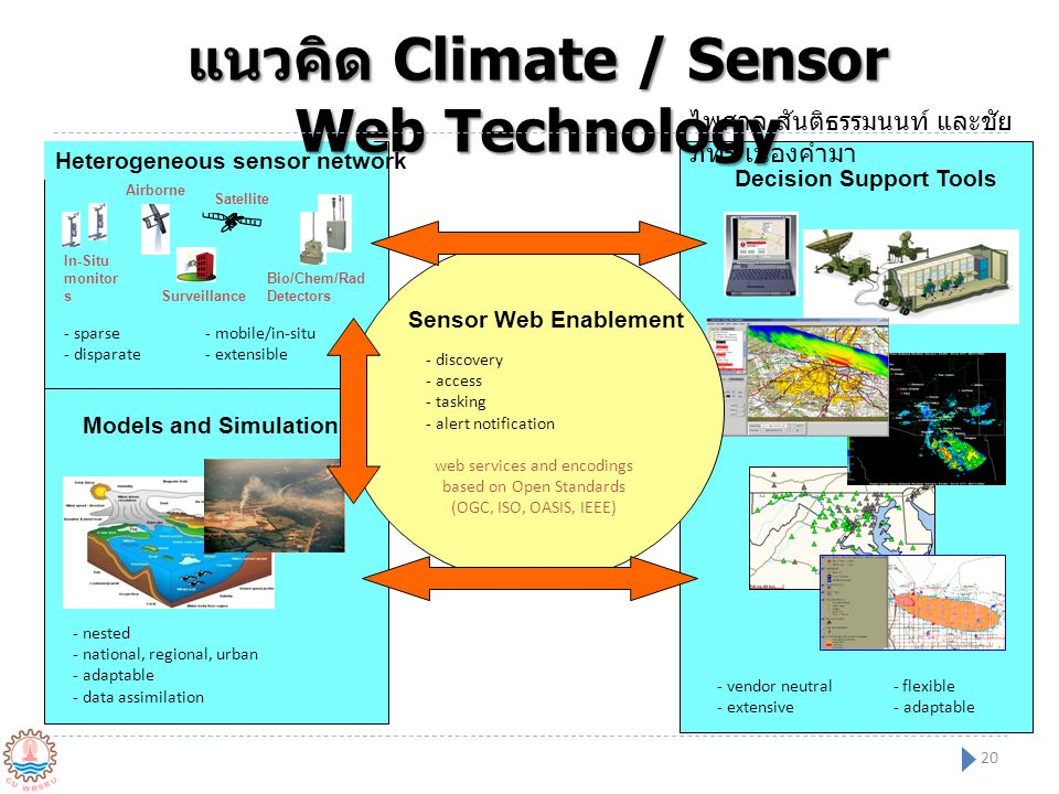 แนวคิด Climate / Sensor Web Technology