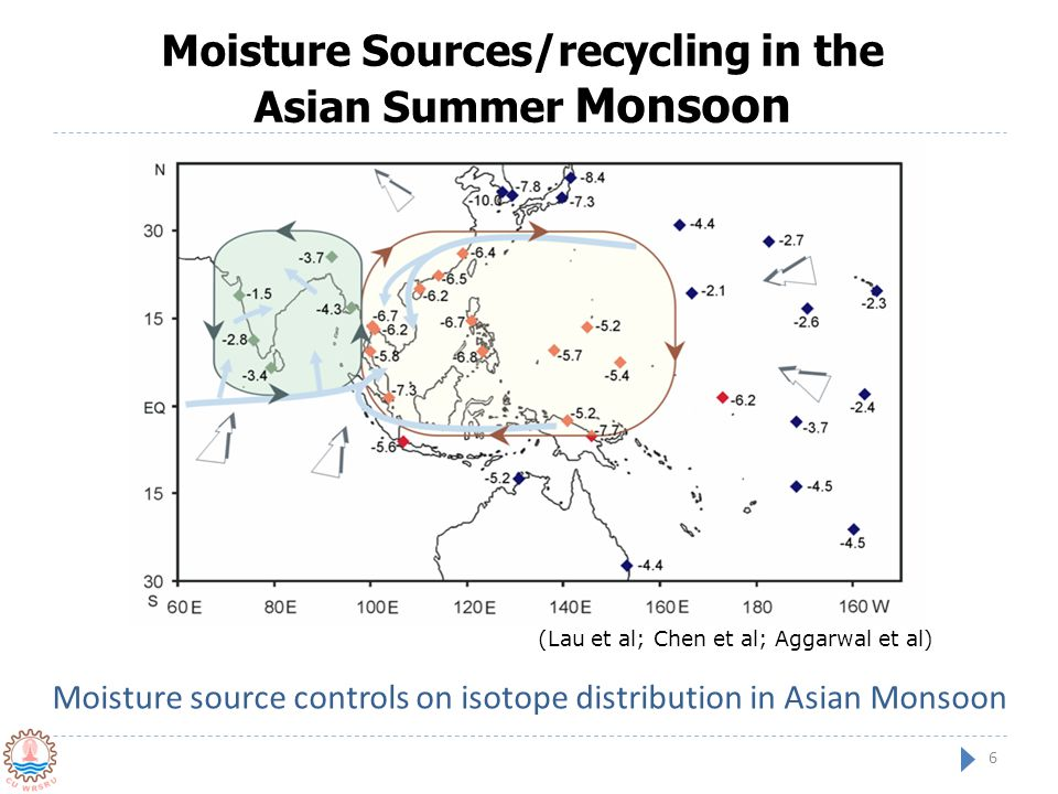 Moisture Sources/recycling in the Asian Summer Monsoon