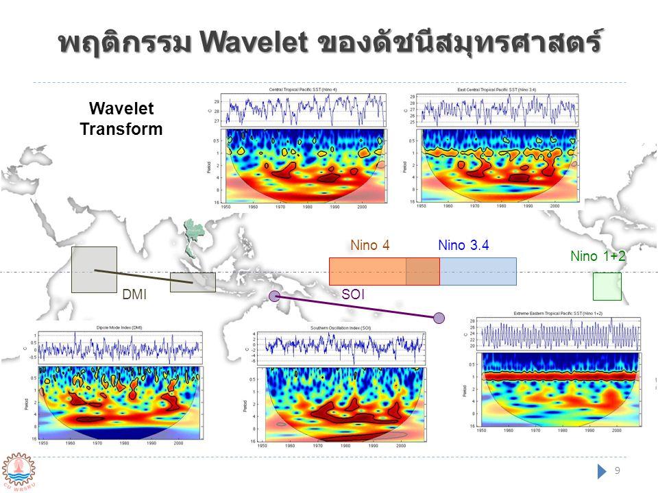 พฤติกรรม Wavelet ของดัชนีสมุทรศาสตร์