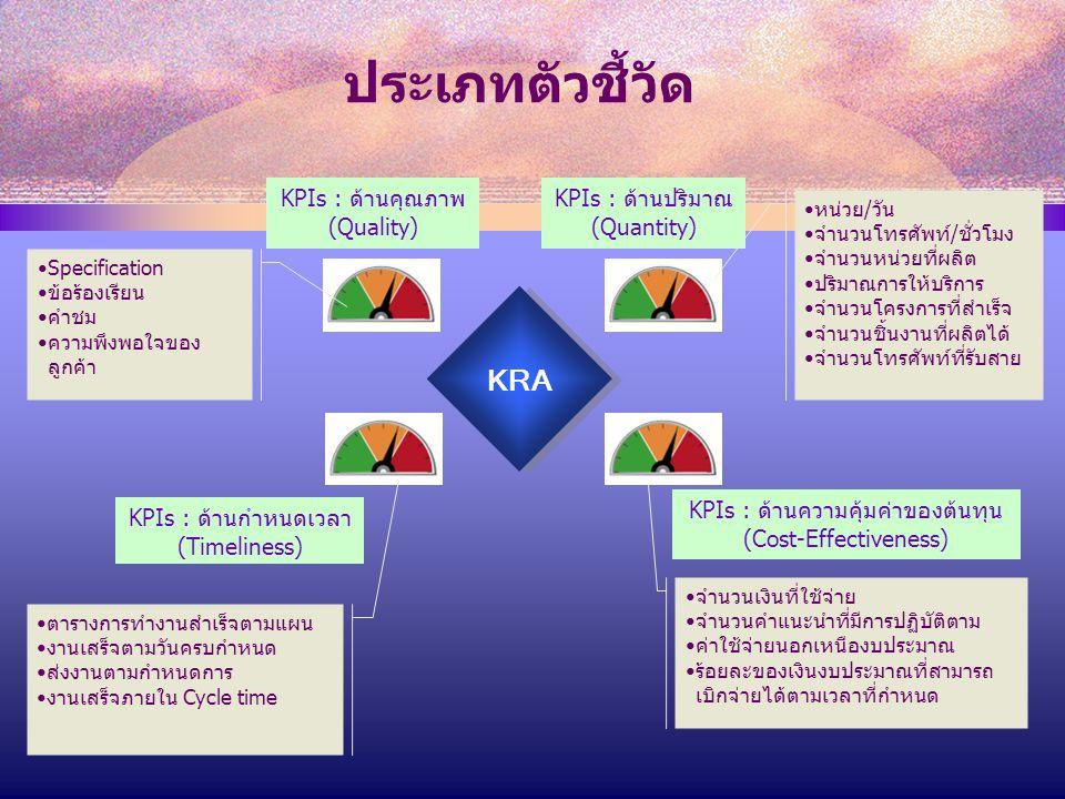 ประเภทตัวชี้วัด KRA KPIs : ด้านคุณภาพ (Quality)