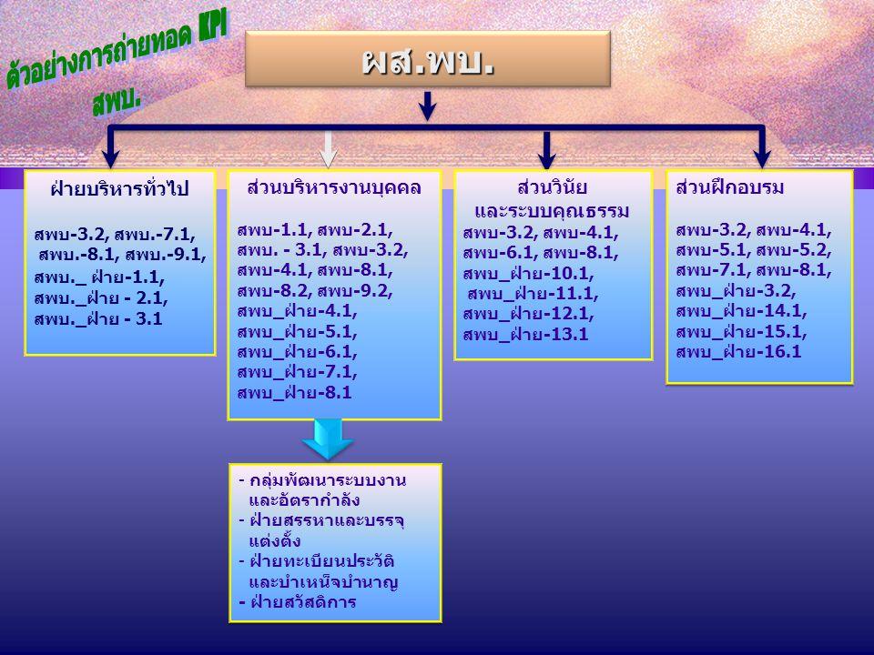 ตัวอย่างการถ่ายทอด KPI