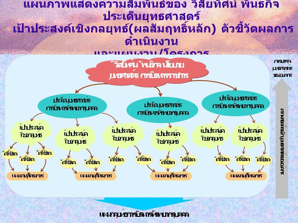 แผนภาพแสดงความสัมพันธ์ของ วิสัยทัศน์ พันธกิจ ประเด็นยุทธศาสตร์ เป้าประสงค์เชิงกลยุทธ์(ผลสัมฤทธิ์หลัก) ตัวชี้วัดผลการดำเนินงาน และแผนงาน/โครงการ